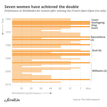 Graphical representation of four women players who the French Open and Wimbledon in the same year