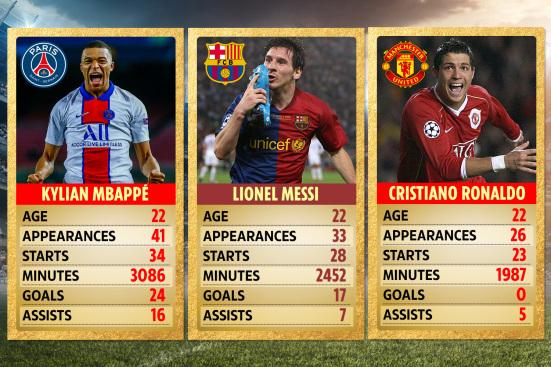 Mbappe vs Messi vs Ronaldo
