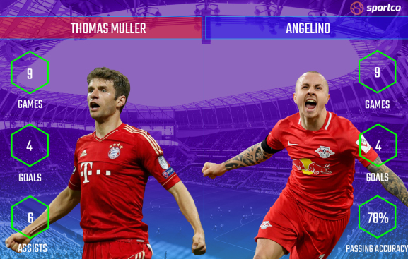 Thomas Muller vs Angelino