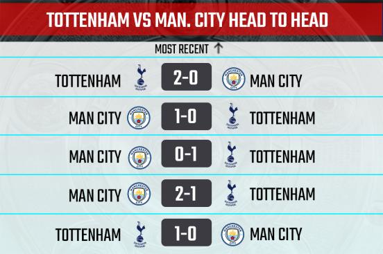 Head to Head record between Tottenham and Man City