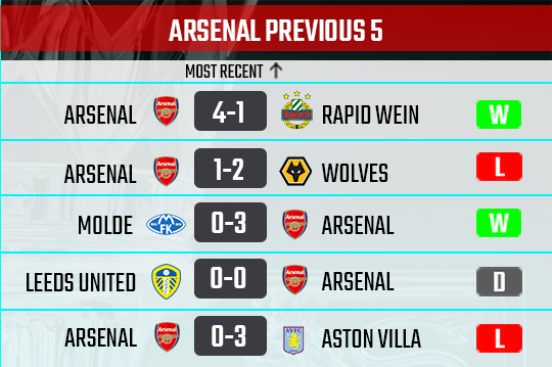 Arsenal recent form