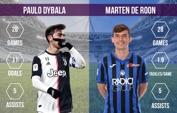 Paulo Dybala vs Marten de Roon Juventus vs Atalanta
