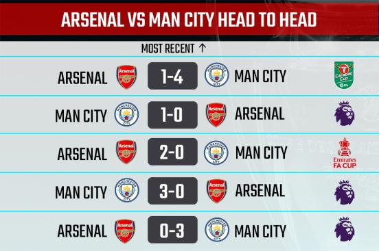 Arsenal vs Man City H2H