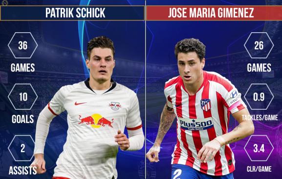 Patrik Schick vs Jose Maria Gimenez RB Leipzig vs Atletico Madrid
