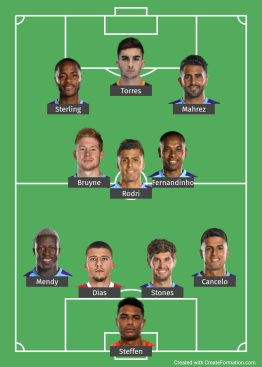 Manchester City Probable Line up
