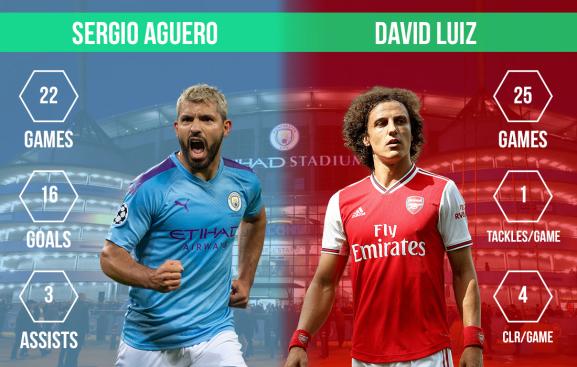 Sergio Aguer vs David Luiz Manchester City vs Arsenal