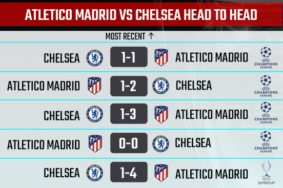Athletico Madrid vs Chelsea Head-to-Head