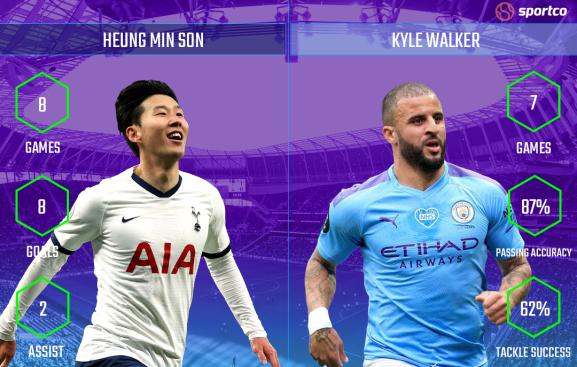 Heung Min Son vs Kyle Walker stats for 2020/21 premier league season