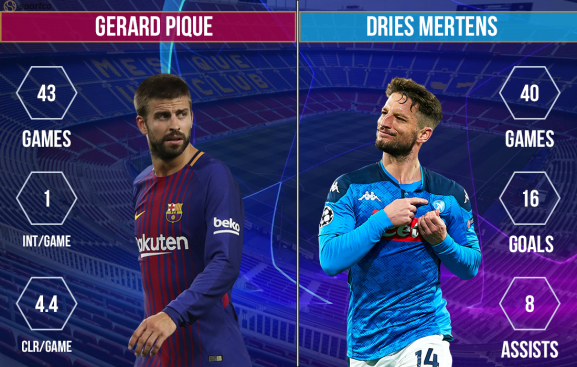 Gerard Pique vs Dries Mertens  Barcelona