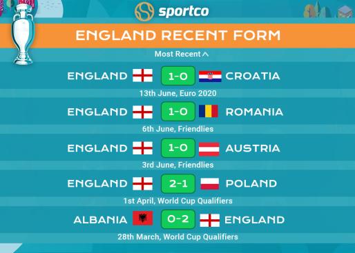England recent form