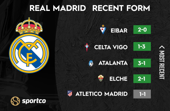 Real Madrid recent form