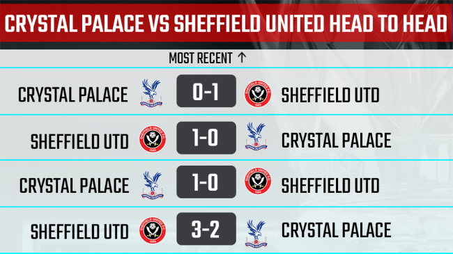 Palace vs The Blades H2H record