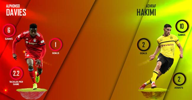 Alphonso Davies vs Achraf Hakimi Bayern Munich vs Borussia Dortmund
