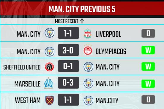 Manchester City recent form