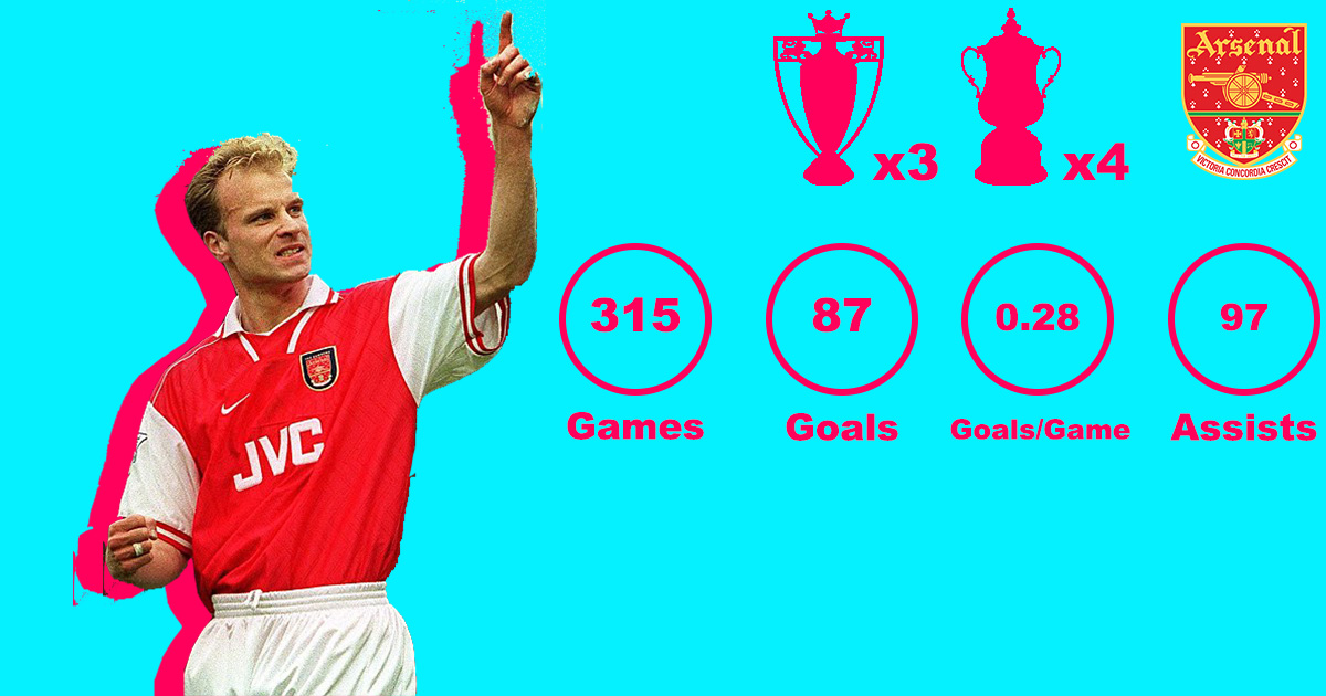Bergkamp Premier League Stats