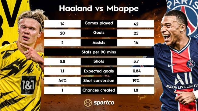 Erling Haaland vs Kylian Mbappe: UCL 2020/21 Stats