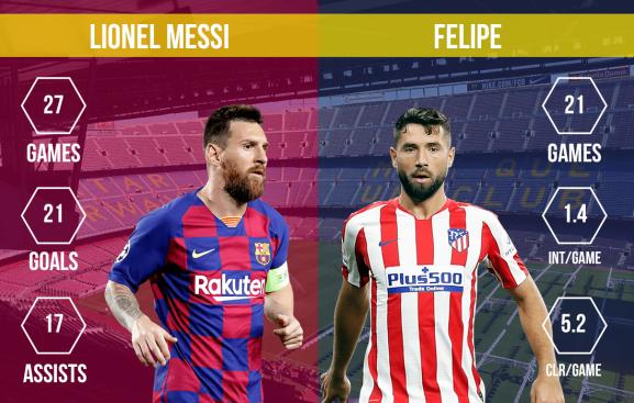 Lionel Messi vs Felipe FC Barcelona vs Atletico Madrid