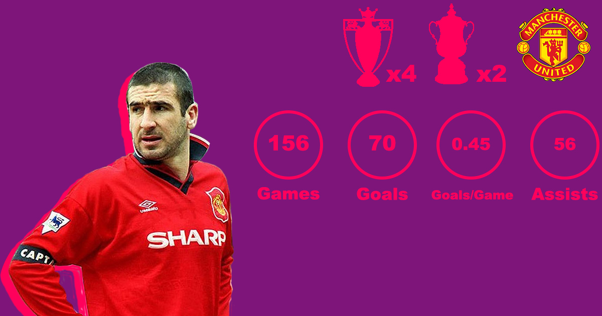 Cantona Premier League Stats