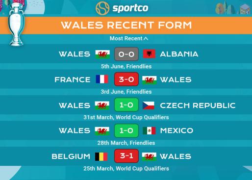 Wales Recent Form