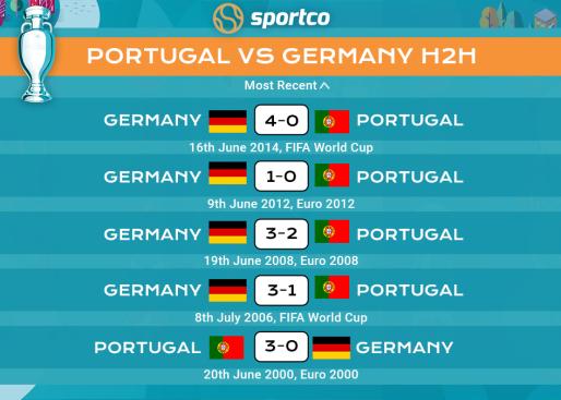 Germany vs Portugal H2H Record