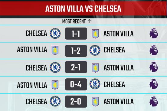 Aston Villa vs Chelsea H2H Record