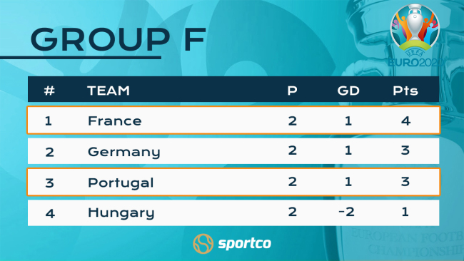Group F Standings Euro 2020