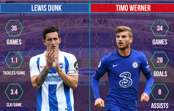 Lewis Dunk vs Timo Werner Brighton vs Chelsea