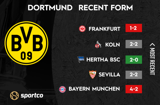 Dortmund recent form