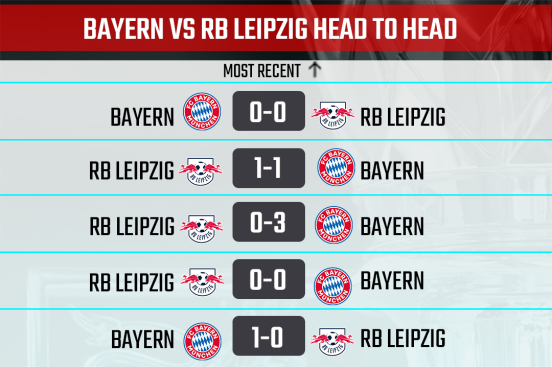 Bayern vs Leipzig Head to Head