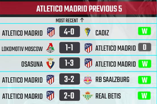 Athletico Madrid recent form