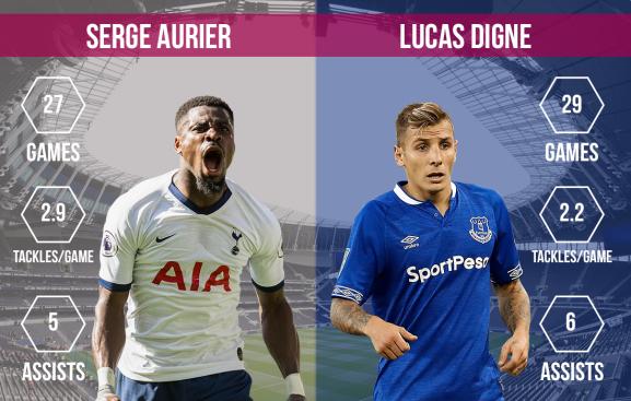 Serge Aurier vs Lucas Digne Tottenham vs Everton