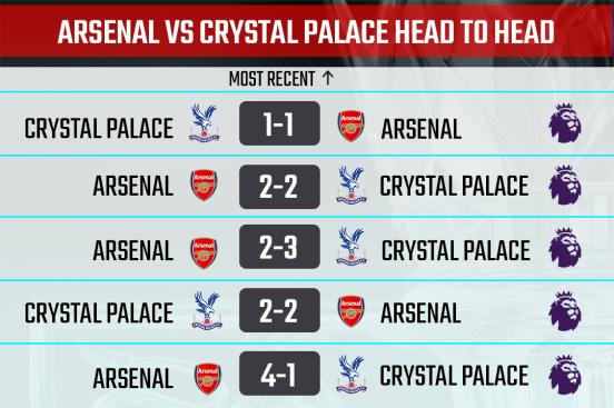Arsenal vs Crystal Palace Head to Head
