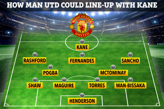 Harry Kane in Manchester United Lineup