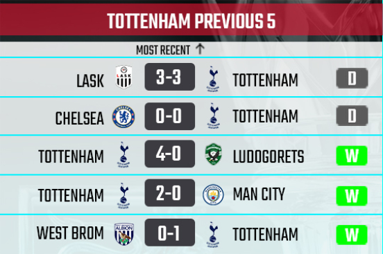 Tottenham recent form
