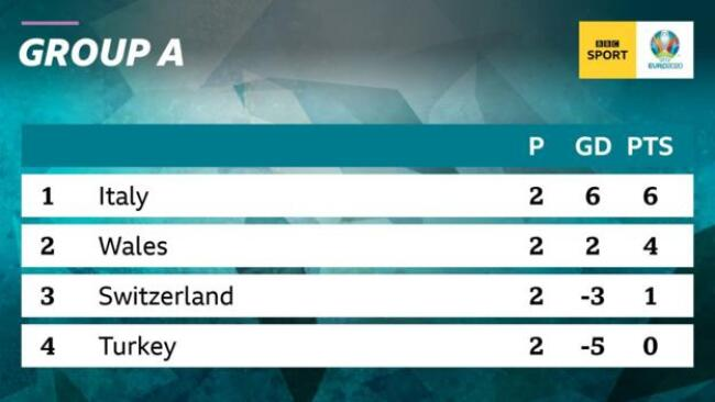 Euro 2020 Group A standings