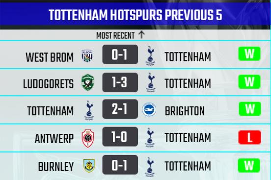 Tottenham Hotspurs recent form