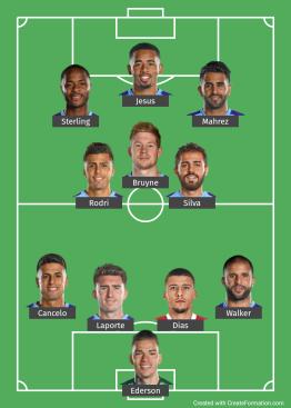 Manchester City probable line up against Tottenham