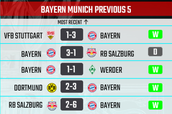 Bayern recent form