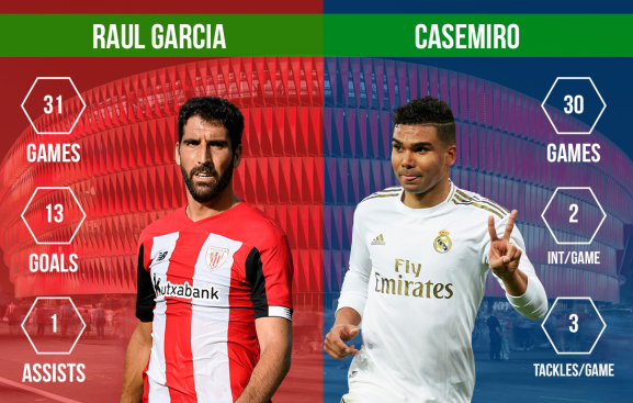 Raul Garcia vs Casemiro Athletic Club vs Real Madrid