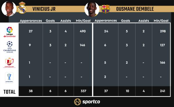 Vinicius Jr vs Ousmane Dembele stats