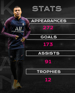 Mbappe Stats
