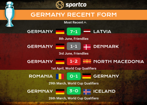 Germany recent form