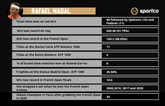 Rafael Nadal stats on clay court