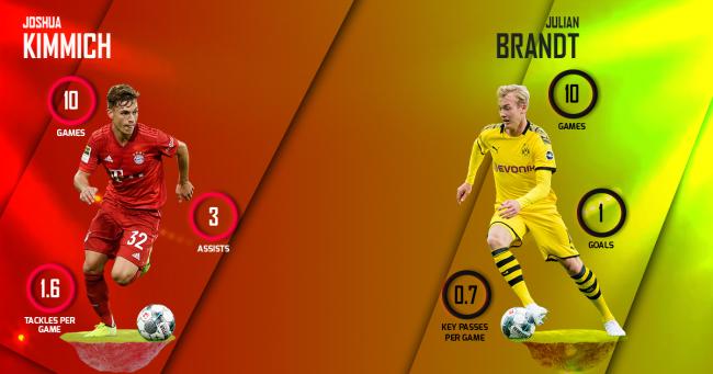 Kimmich vs Brandt Bayern Munich vs Borussia Dortmund
