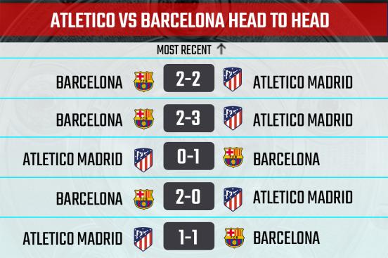 Athletico Madrid vs Barcelona head to head stats