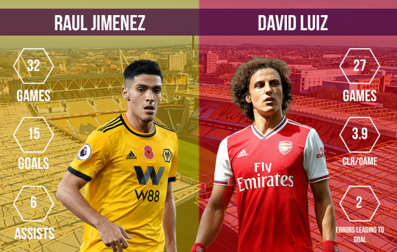 Raul Jimenez vs David Luiz Wolves vs Arsenal