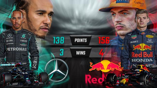 Hamilton vs Verstappen Stats 2021