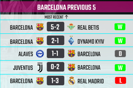 Barcelona recent form