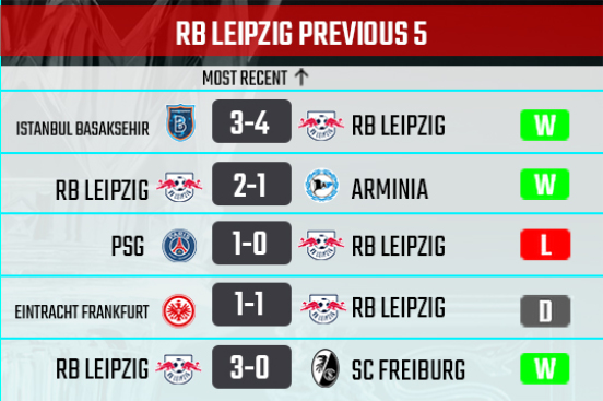 RB Leipzig recent form