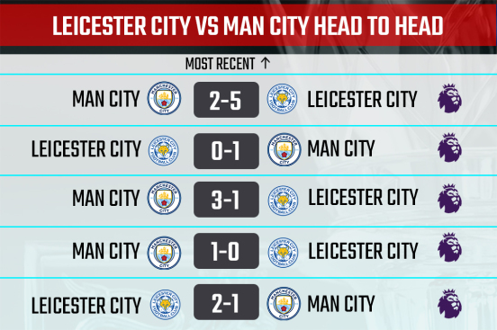 Leicester City vs Man City Head to Head Record